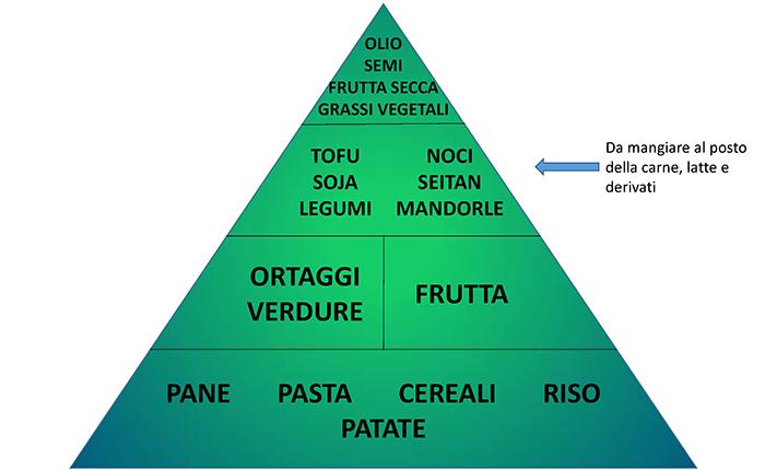 14) FARMACIA DEL CORSO-GUADAGNINO- LA PIRAMIDE ALIMENTARE vegana_1