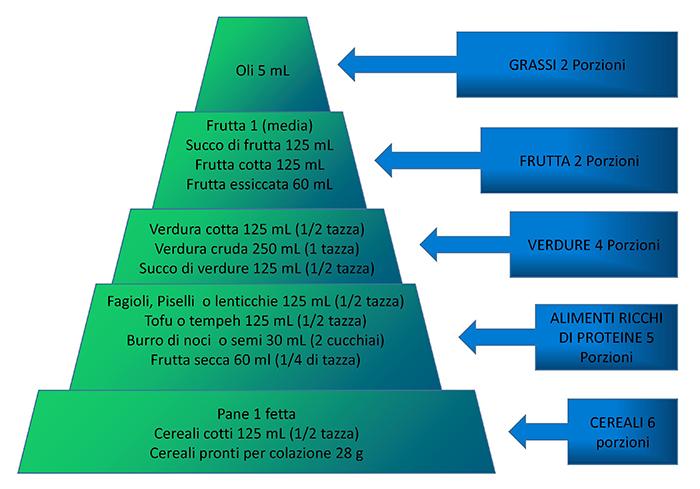 14.1) farmacia del corso-guadagnino-piramide vegana porzioni giornaliere