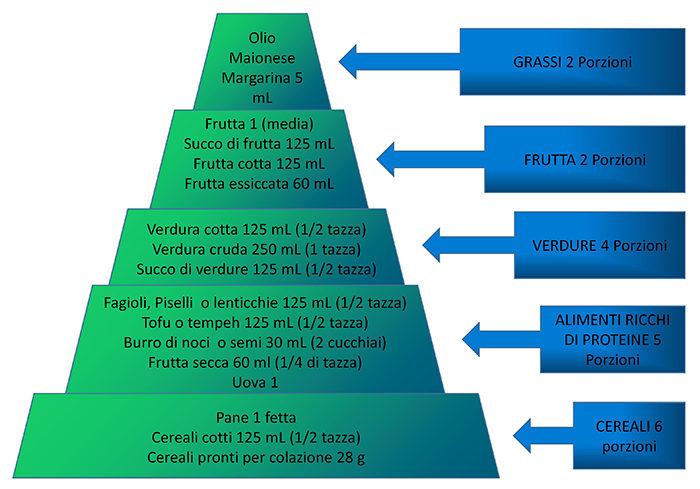 15) farmacia del corso-guadagnino- la piramide vegetariana 1