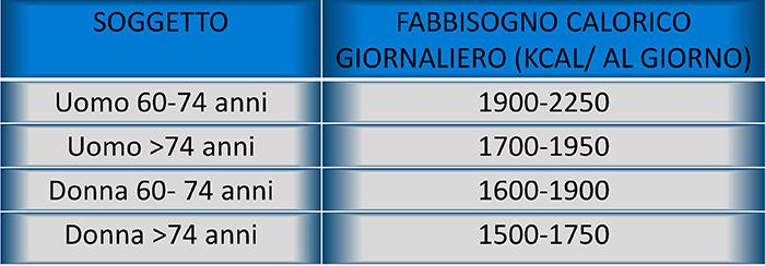 16) FARMACIA DEL CORSO-GUADAGNINO-LE LINEE GUIDA PER UNA SANA ALIMENTAZIONE ITALIANA RACCOMANDANO I SEGUENTI RAPPORTI CALORICI GIORNALIERI ANZIANO