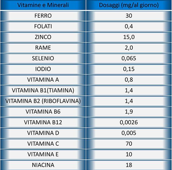 2) FARMACIA DEL CORSO-GUADAGNINO-Quantitativi di minerali e vitamine raccomandati in gravidanza dalla WHO UNICEF