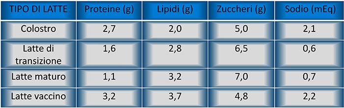 3) Farmacia del corso-guadagnino-Composizione media dei diversi tipi di latte materno e del latte vaccino (i dati sono espressi per 100g)