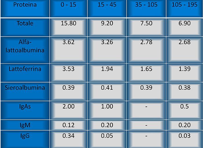 4) FARMACIA DEL CORSO-GUADAGNINO-Concentrazione media (g-litro) di alcune proteine nel latte materno durante l'allattamento
